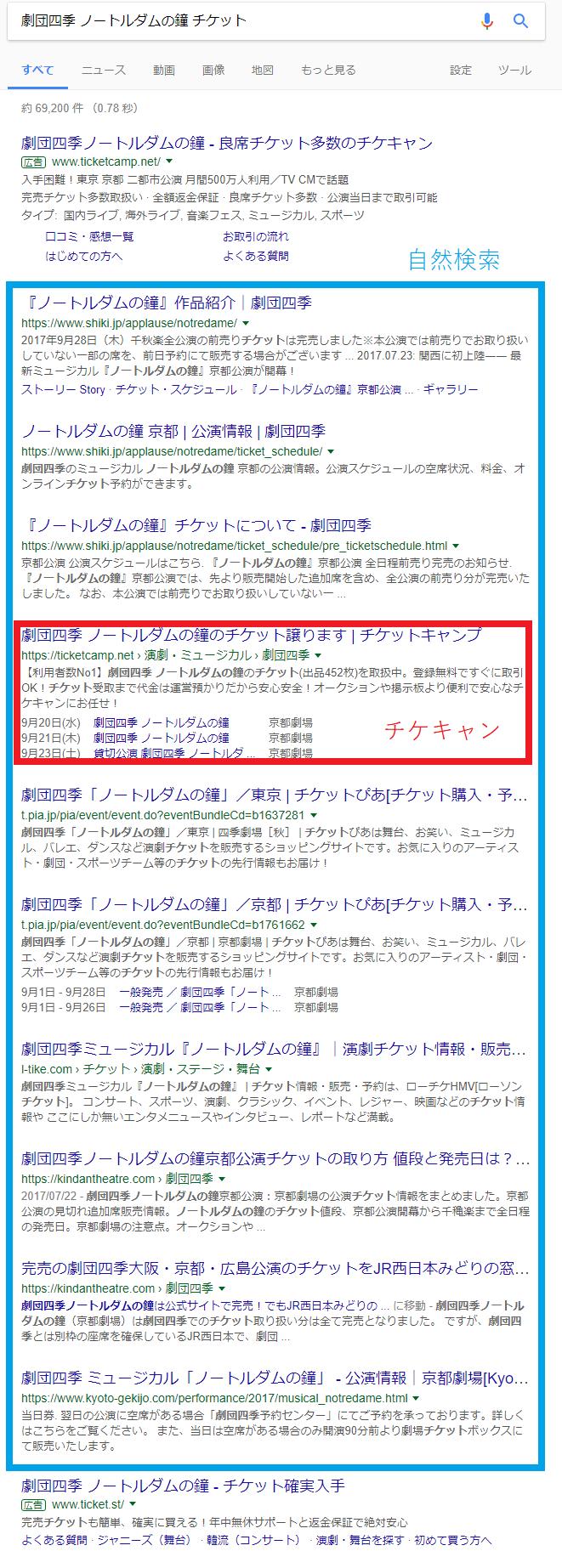 Google検索結果「劇団四季 ノートルダムの鐘 チケット」の例:自然検索の上位にチケキャンが表示されている